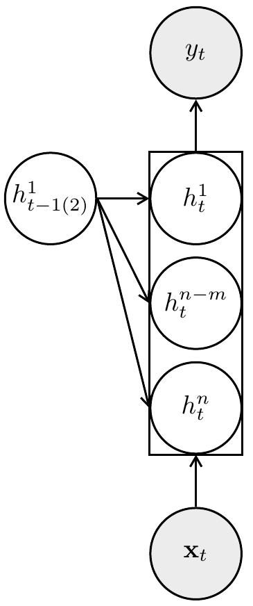 Schemat rekurencyjnej sieci neuronowej z jedną warstwą ukrytą