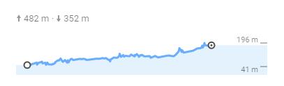 Wykres wysokości.