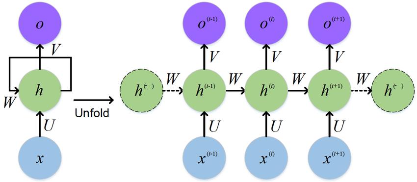 Rekurencyjna sieć neuronowa rozwinięta w czasie