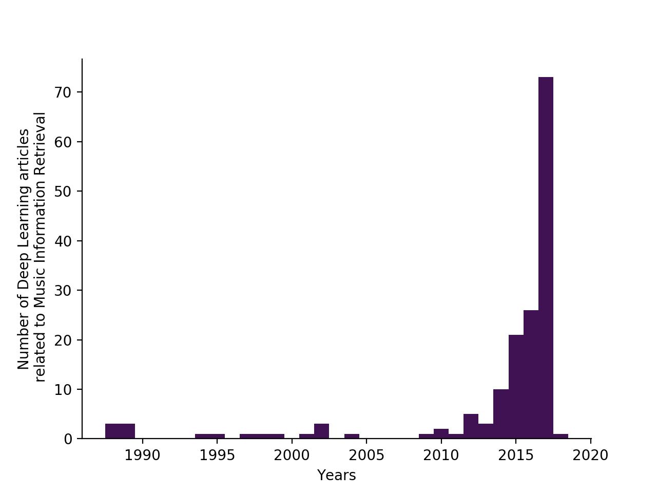 Znaczący wzrost publikacji zanotowany w ostatnich latach
