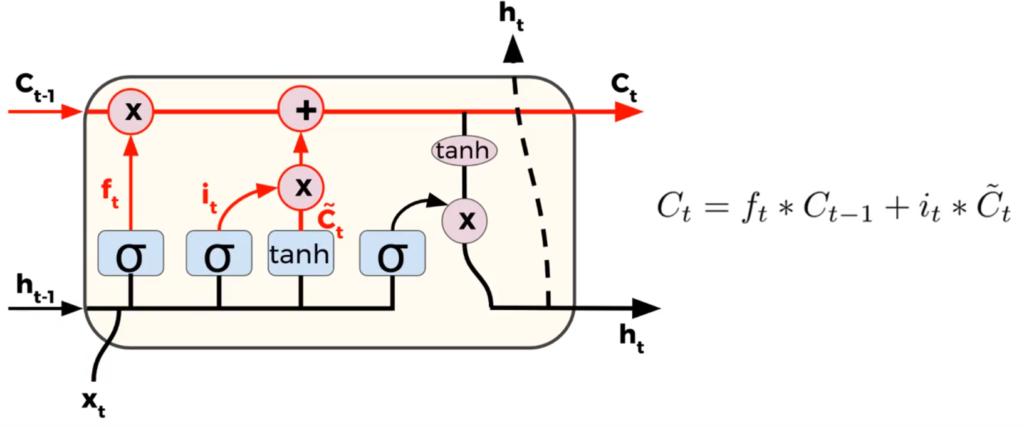 Trzeci krok przepływu informacji przez komórkę LSTM